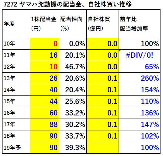 7272ヤマハ発動機配当金、自社株買い推移-表