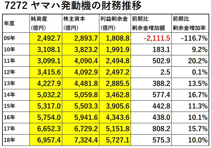 7272-ヤマハ発動機の財務推移-表