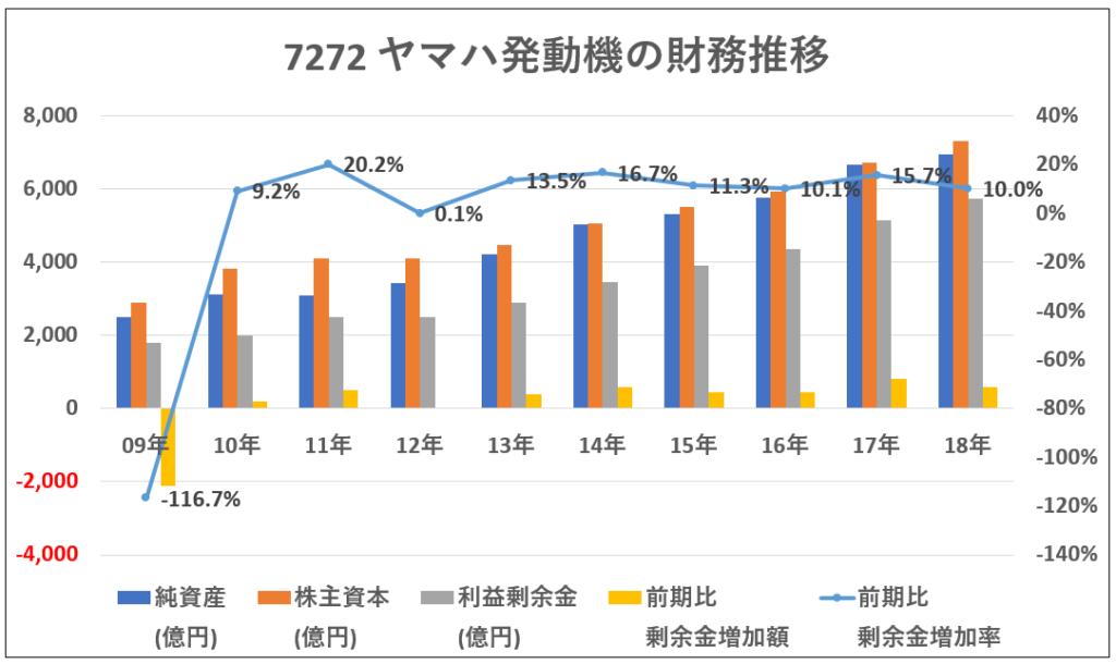 7272-ヤマハ発動機財務推移-グラフ