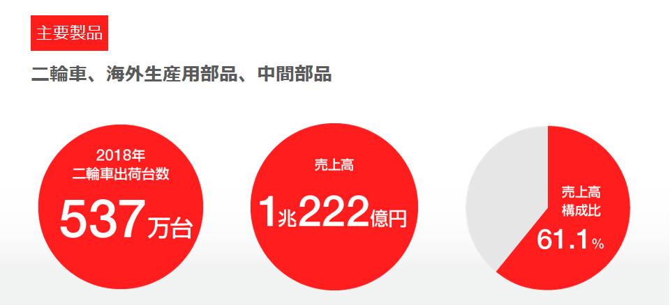 7272-ヤマハ発動機-二輪事業売上高