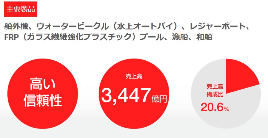 7272-ヤマハ発動機-マリン事業売上