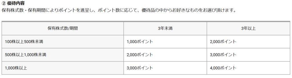 7272-ヤマハ発動機-株主優待