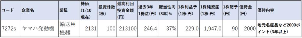 7272-ヤマハ発動機-株価指標1