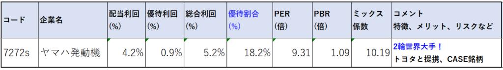 7272-ヤマハ発動機-株価指標2