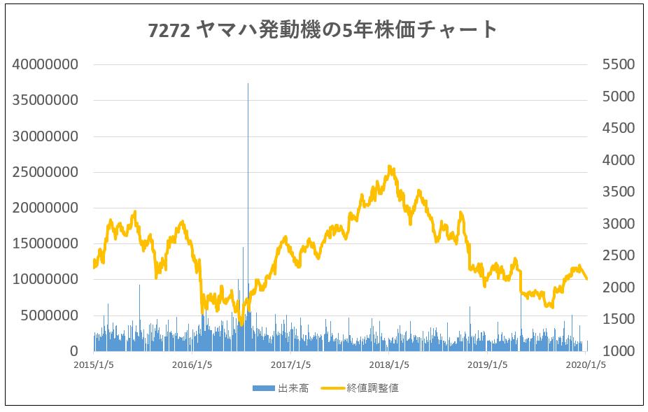 7272-ヤマハ発動機-5年株価チャート