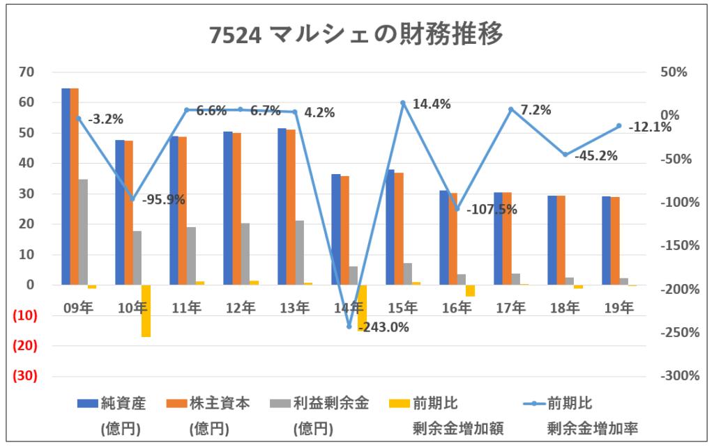 7524-マルシェの財務推移-グラフ