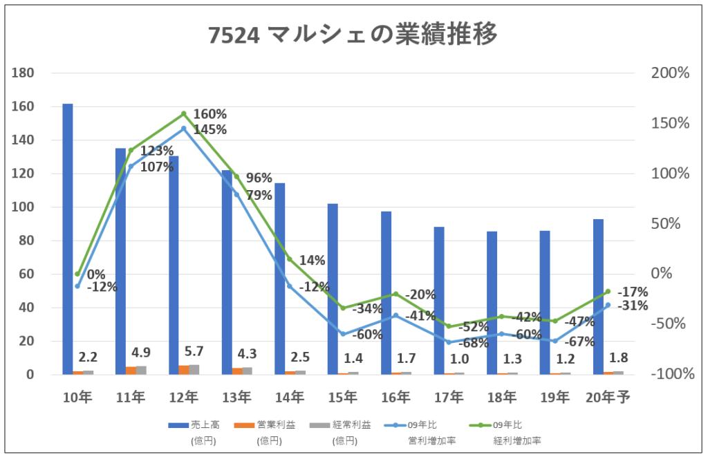 7524-マルシェ業績推移-グラフ