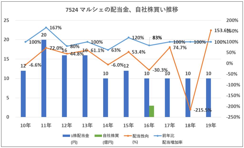 7524-マルシェ配当金、自社株買い推移-グラフ