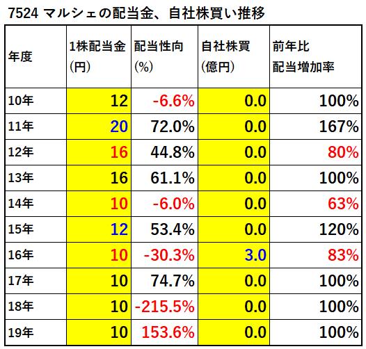 7524-マルシェ配当金、自社株買い推移-表
