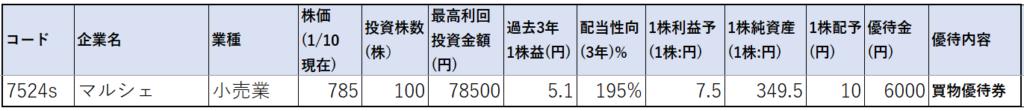 7524-マルシェ-株価指標1