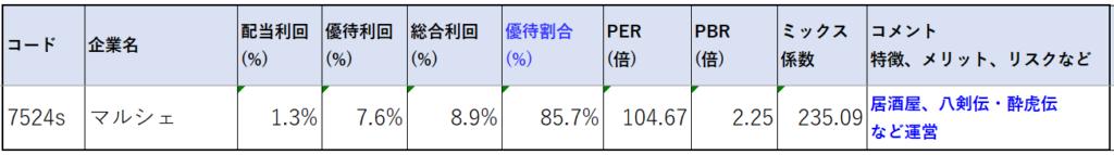 7524-マルシェ-株価指標2