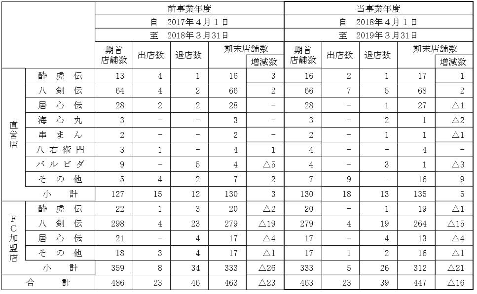 7524-マルシェ-直営店・FC店の出退店状況