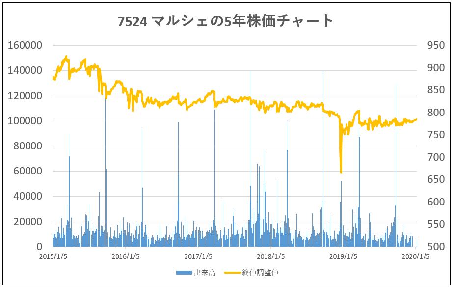7524-マルシェ-5年株価チャート