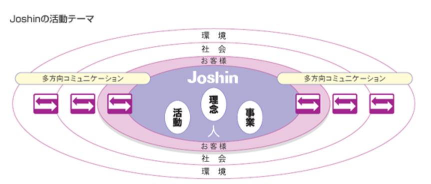 8173-上新電機-グループ行動宣言-2