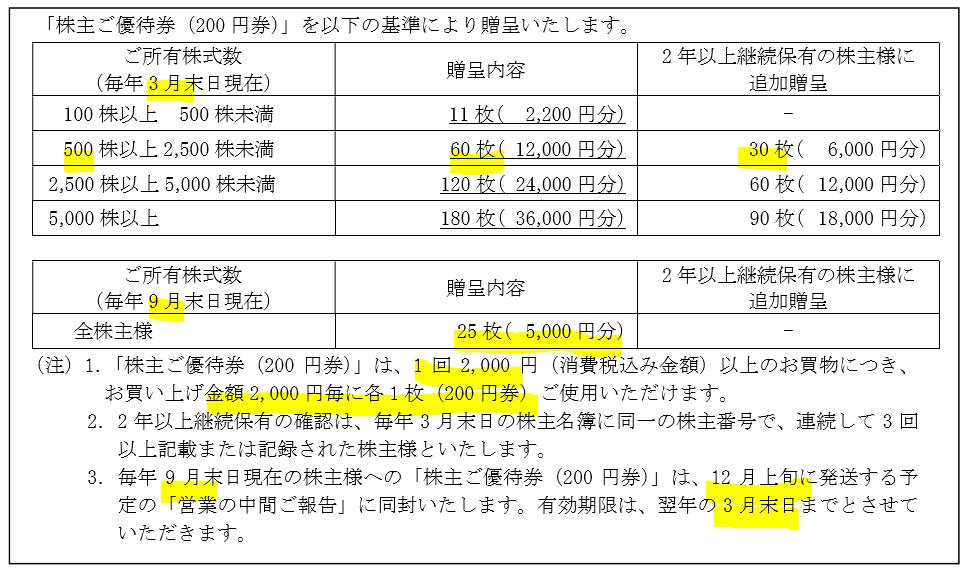 8173-上新電機-株主優待1