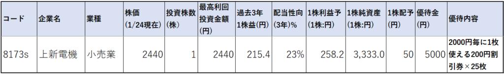 8173-上新電機-株価指標1