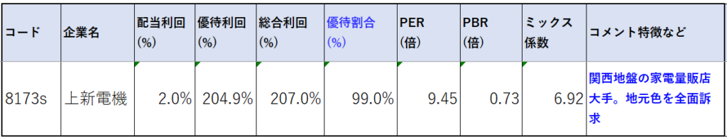 8173-上新電機-株価指標2