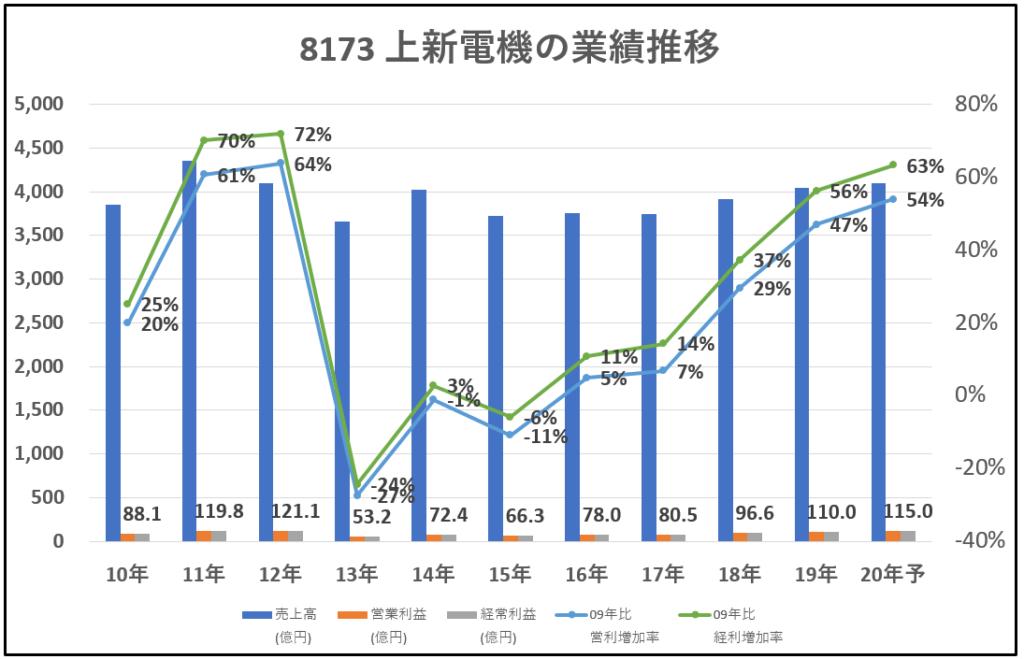 8173-上新電機-業績推移-グラフ