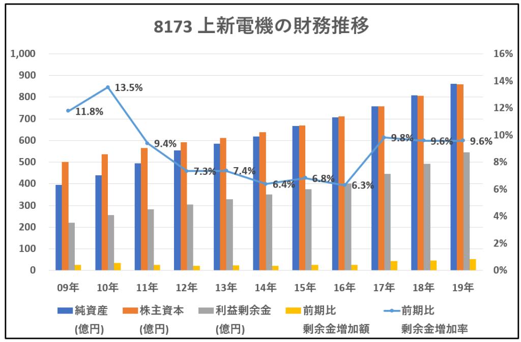 8173-上新電機-財務推移-グラフ