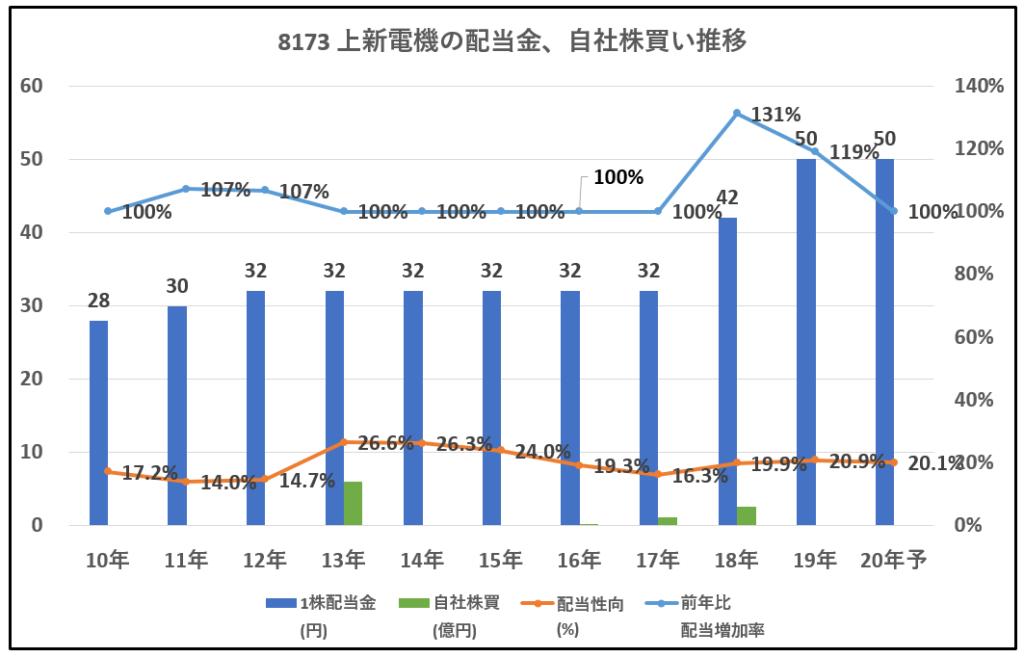 8173-上新電機-配当金、自社株買い推移-グラフ