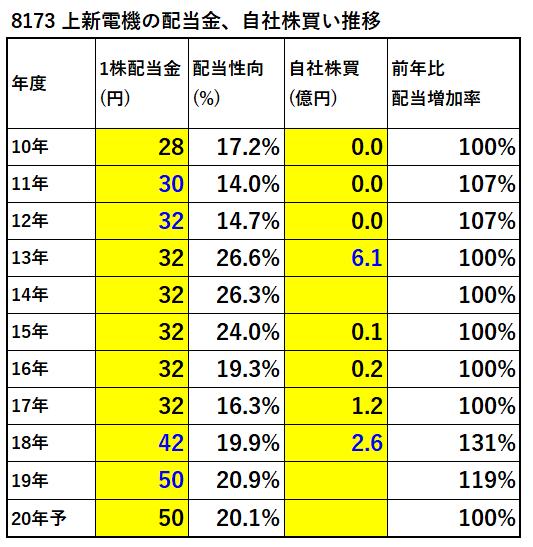 8173-上新電機-配当金、自社株買い推移-表
