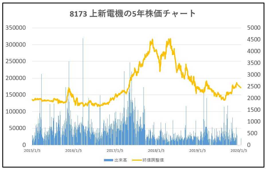 8173-上新電機-5年株価チャート