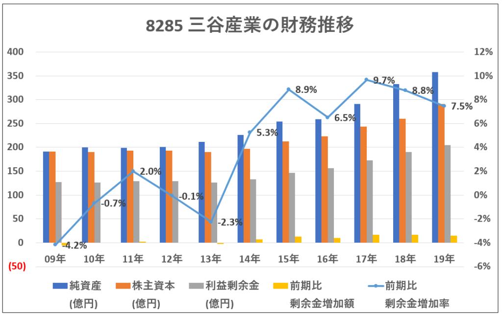 8285-三谷産業の財務推移-グラフ