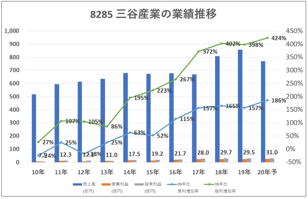 8285-三谷産業業績推移-グラフ