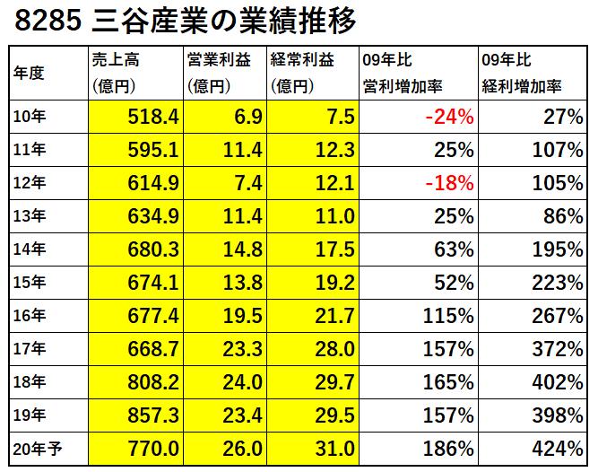 8285-三谷産業業績推移-表