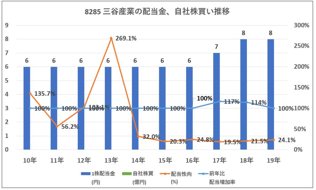 8285-三谷産業配当金、自社株買い推移-グラフ