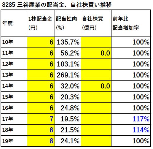 8285-三谷産業配当金、自社株買い推移-表