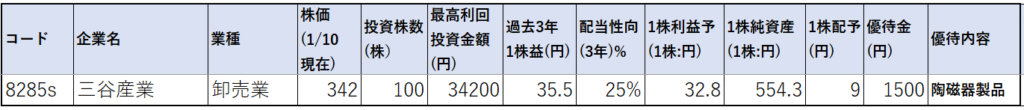 8285-三谷産業-株価指標1