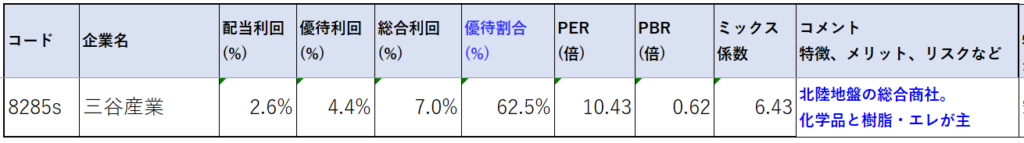 8285-三谷産業-株価指標2