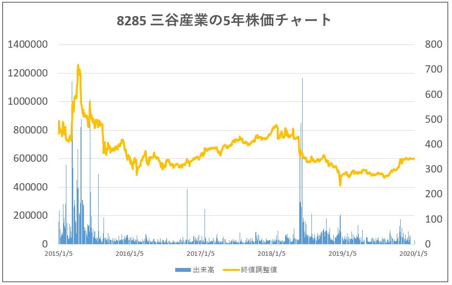 8285-三谷産業-5年株価チャート