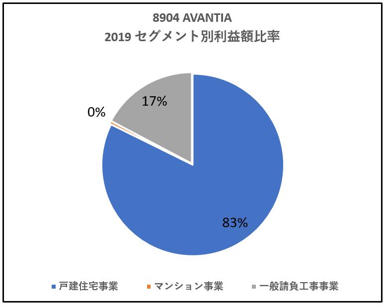 8904-AVANTIA-セグメント別利益高比率