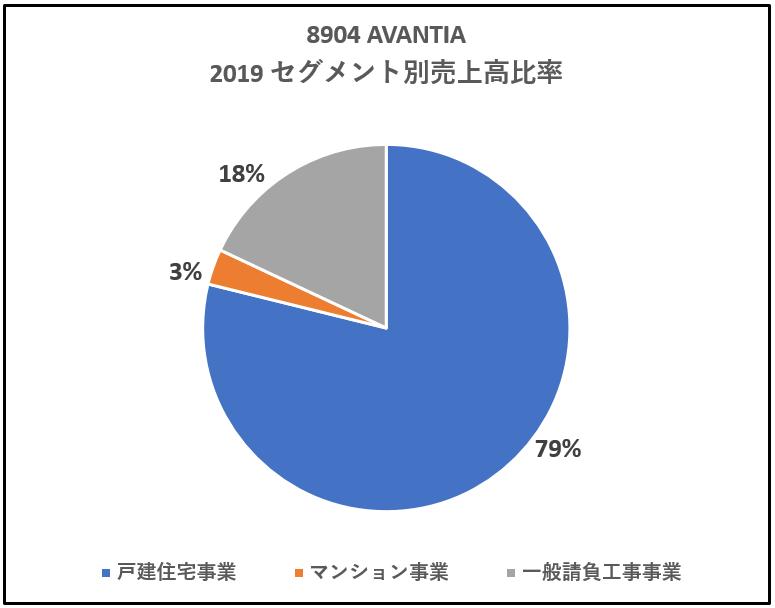8904-AVANTIA-セグメント別売上高比率