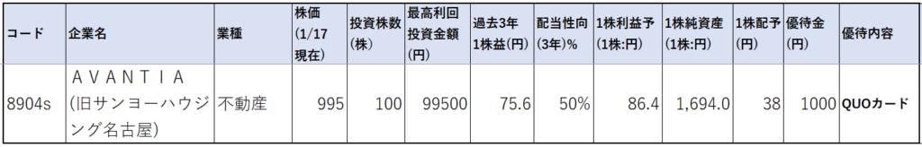 8904-AVANTIA-株価指標1