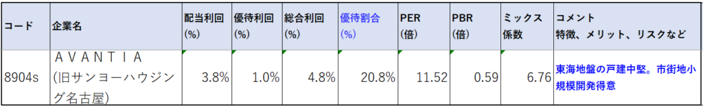 8904-AVANTIA-株価指標2