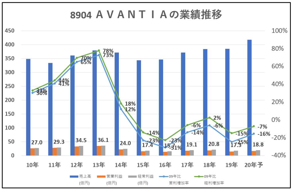 8904-AVANTIA-業績推移-グラフ