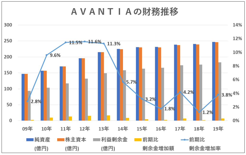 8904-AVANTIA-財務推移-グラフ