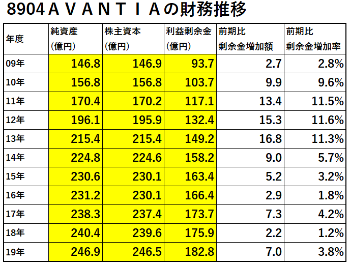 8904-AVANTIA-財務推移-表
