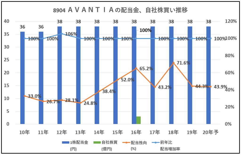 8904-AVANTIA-配当金、自社株買い推移-グラフ