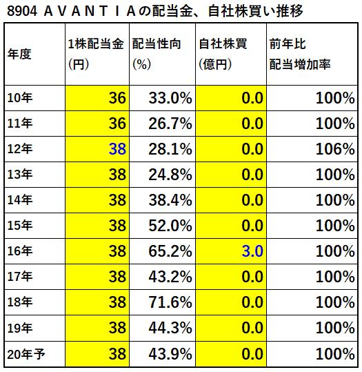 8904-AVANTIA-配当金、自社株買い推移-表