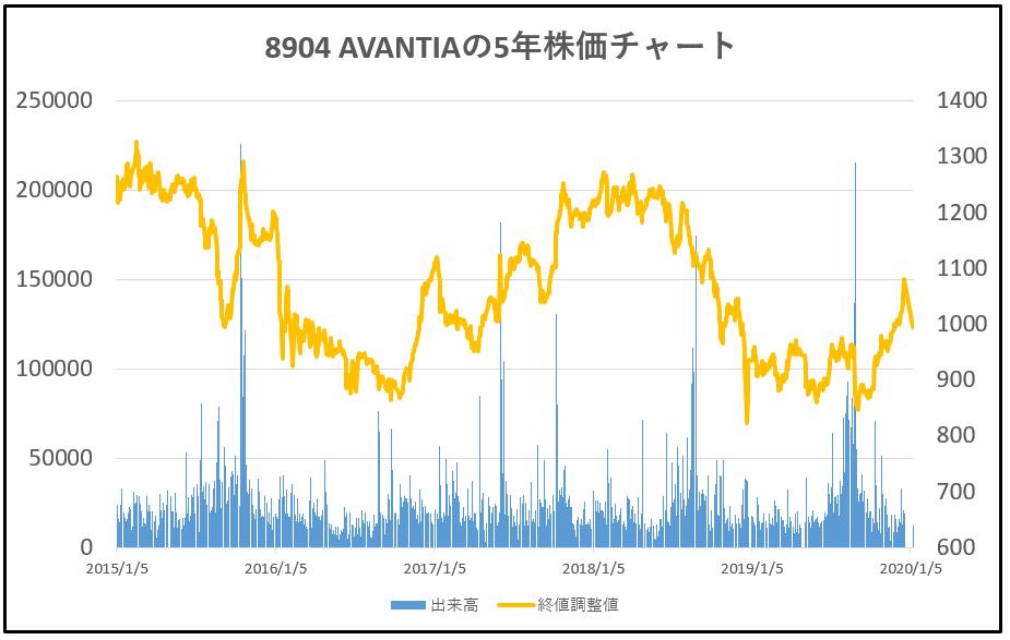8904-AVANTIA-5年株価チャート