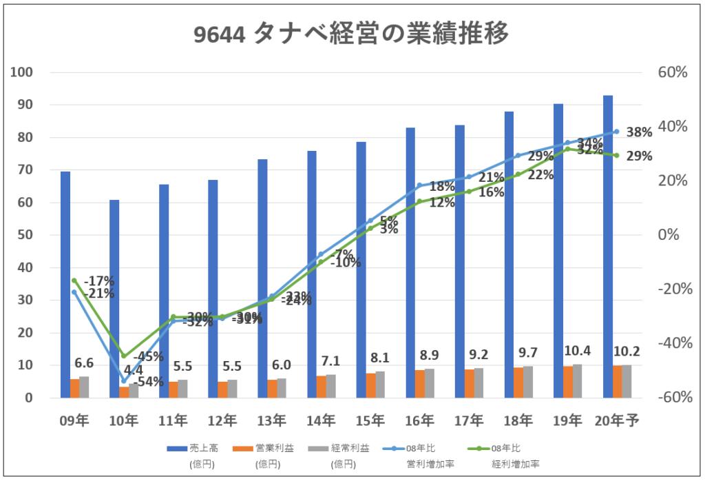 9644タナベ経営業績推移-グラフ