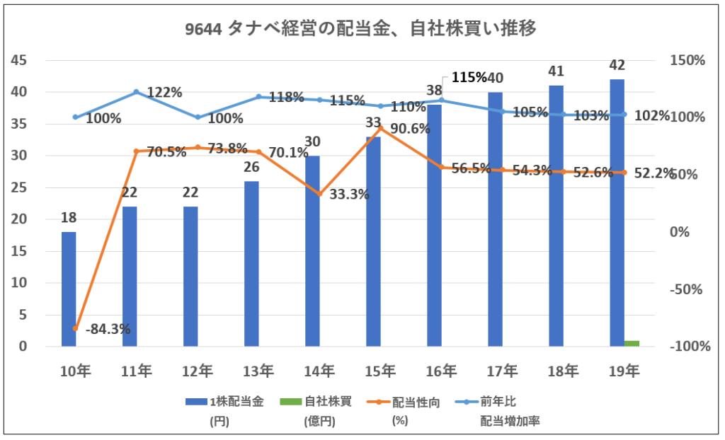 9644タナベ経営配当金、自社株買い推移-グラフ