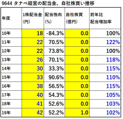 9644タナベ経営配当金、自社株買い推移-表