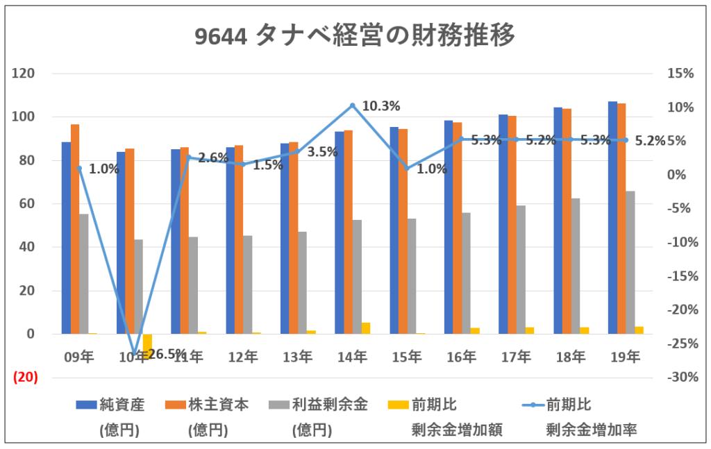 9644-タナベ経営の財務推移-グラフ