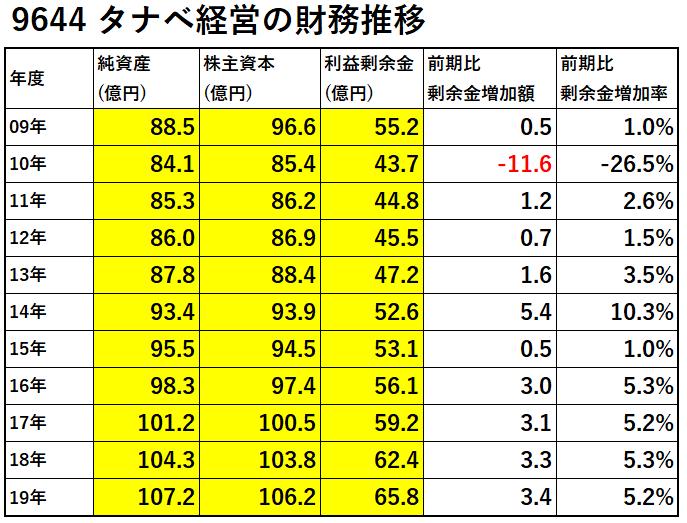 9644-タナベ経営の財務推移-表