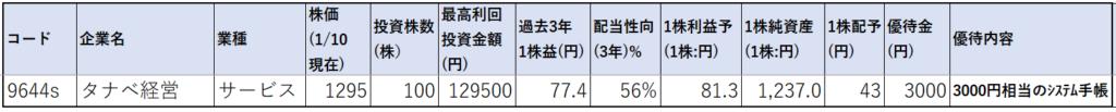 9644-タナベ経営-株価指標1